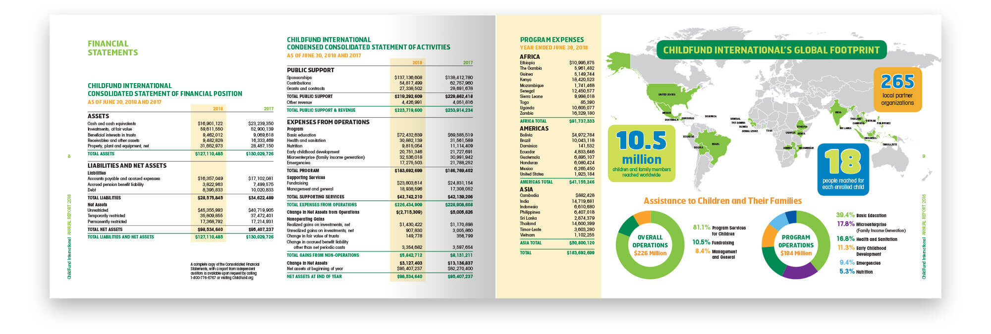 Financial Statement and By the Numbers spread